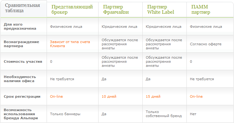 Партнёрская программа компании Alpari - Alpari.ru