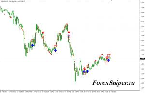Индикатор подающий сигналы на покупку и продажу валюты 10M - 10M-300x192