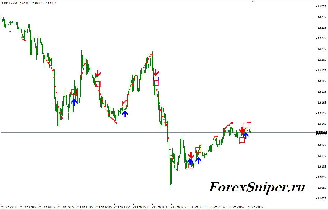 Индикатор подающий сигналы на покупку и продажу валюты 10M - 10M1