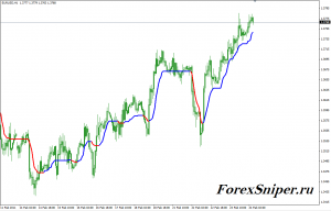 Индикатор тренда с цветными сигнальными линиями AMA STL Color - AMA_STL__Color-300x192