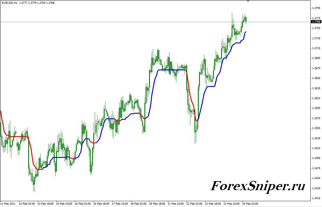 Индикатор тренда с цветными сигнальными линиями AMA STL Color - AMA_STL__Color1
