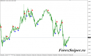 Индикатор для краткосрочной торговли ASC Trend 1sig - ASCTrend1sig-300x187