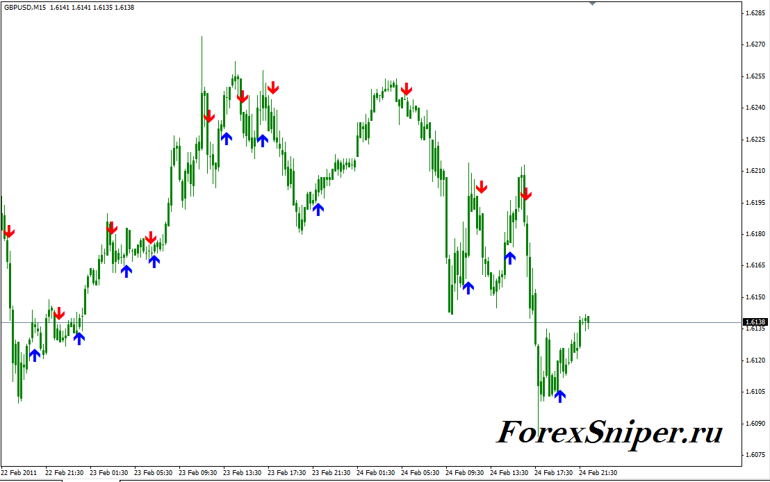 Индикатор для краткосрочной торговли ASC Trend 1sig - ASCTrend1sig1