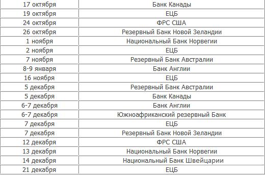 График заседаний центральных банков - Grafik-zasedaniy-centrobankov_3
