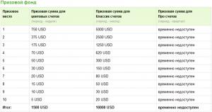 Конкурс трейдеров Best Profit - Konkurs-treyderov-Best-Profit-300x158