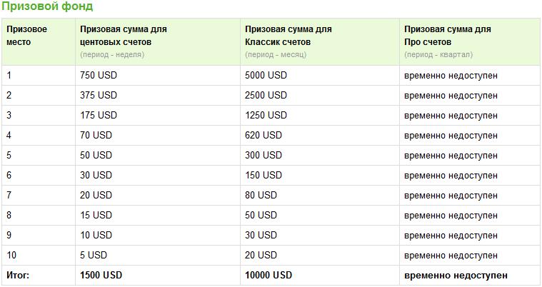 Конкурс трейдеров Best Profit - Konkurs-treyderov-Best-Profit1