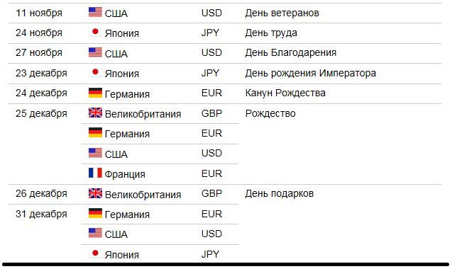 Календарь форекс с праздниками доля долара в операциях форекс
