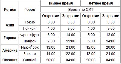 Расписание торговых сессий - Raspisanie-torgovyh-sessiy-na-Forex_1