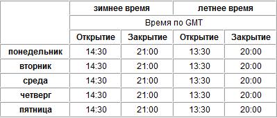 Расписание торговых сессий - Raspisanie-torgovyh-sessiy-na-Forex_2
