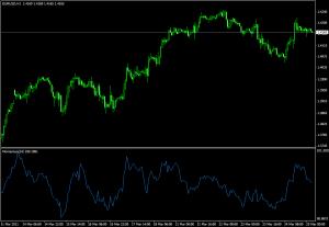 Технический индикатор Momentum - Tehnicheskiy-indikator-Momentum-300x207