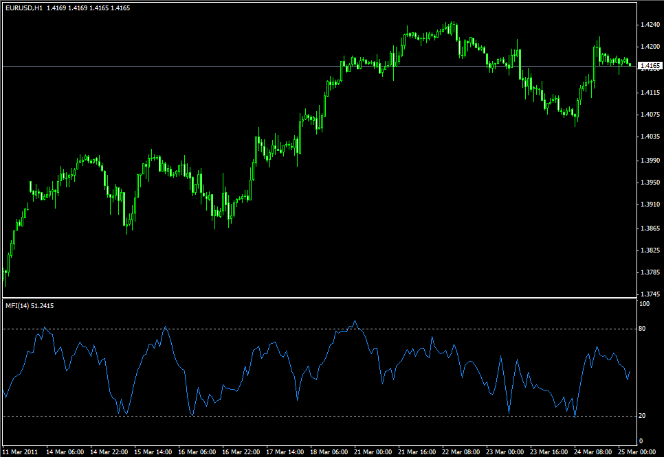 Forex money flow index indicator