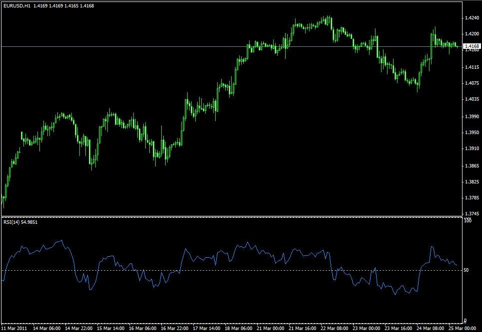 Технический индикатор Relative Strength Index - Tehnicheskiy-indikator-Relative-Strength-Index_1