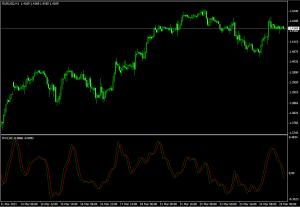 Технический индикатор Relative Vigor Index - Tehnicheskiy-indikator-Relative-Vigor-Index-300x207