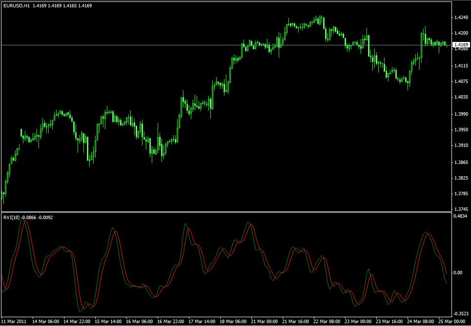 Технический индикатор Relative Vigor Index - Tehnicheskiy-indikator-Relative-Vigor-Index_1