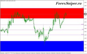 Индикатор линий Фибоначчи с важными ценовыми зонами AutoFib TradeZones - AutoFib_TradeZones-300x189