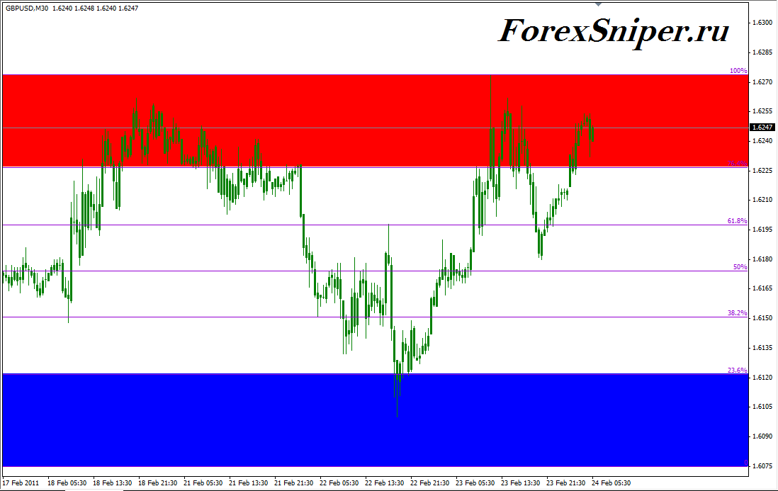 Индикатор линий Фибоначчи с важными ценовыми зонами AutoFib TradeZones - AutoFib_TradeZones1