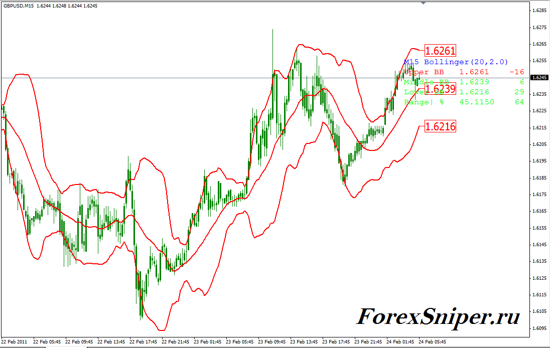 Модификация Боллинджера Bollinger Bands MODIFIED - BollingerBands_MODIFIED1