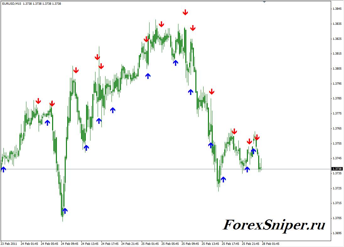 Форекс сигнальные индикаторы радио валютного рынка forex