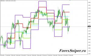 Классический индикатор уровней разворота Камарилья Camarilla Exchange - Camarilla-Exchange1-300x186