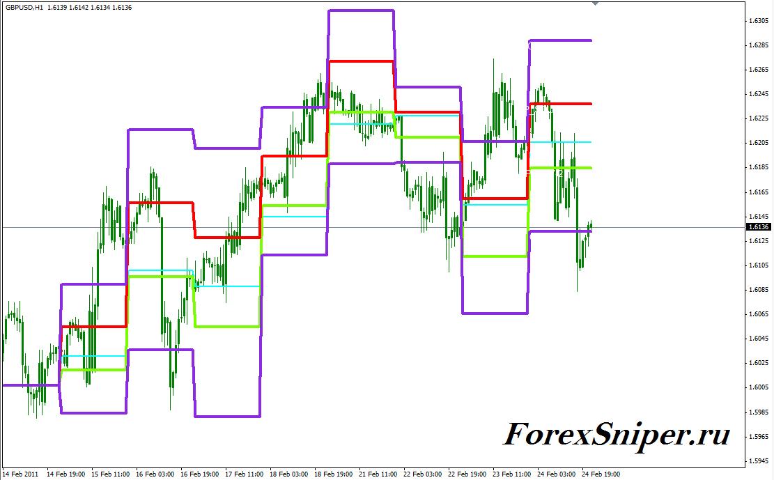 Классический индикатор уровней разворота Камарилья Camarilla Exchange - Camarilla-Exchange2