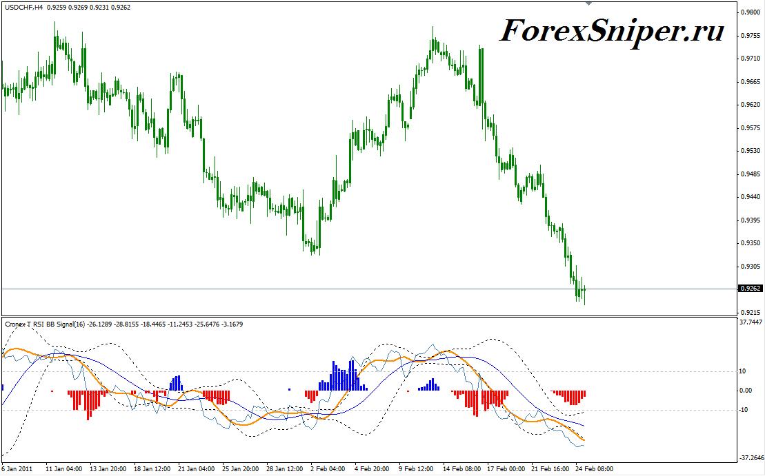 Индикатор форекс signal