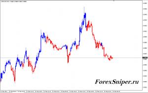 Индикатор сильного изменения цен Fibo Bars V2 - Fibo_Bars_V21-300x189