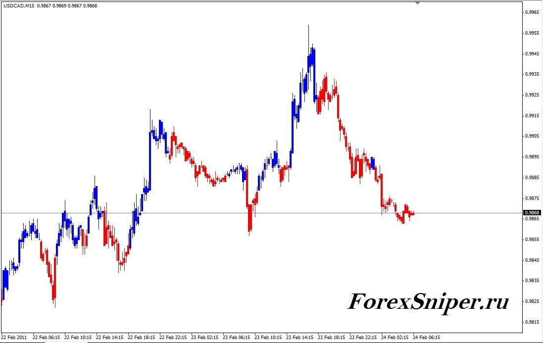 Индикатор сильного изменения цен Fibo Bars V2 - Fibo_Bars_V22