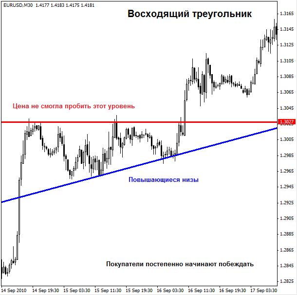 Фигуры графического анализа - Figury-graficheskogo-analiza-V-treugolnik