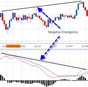 Конвергенция и дивергенция на рынке Форекс - Konvergenciya-i-divergenciya-na-Forex-300x297