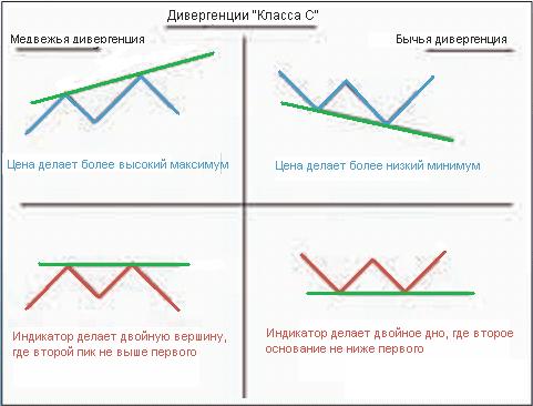 Конвергенция и дивергенция на рынке Форекс - Konvergenciya-i-divergenciya-na-Forex_5