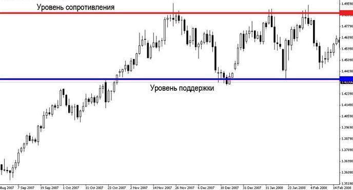 Уровни поддержки и сопротивления - Urovni-podderjki-i-soprotivleniya_1