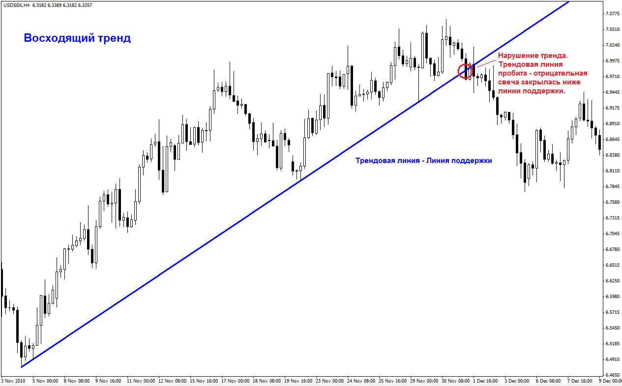Виды трендов и трендовые линии - Vidy-trendov-i-trendovye-linii_1