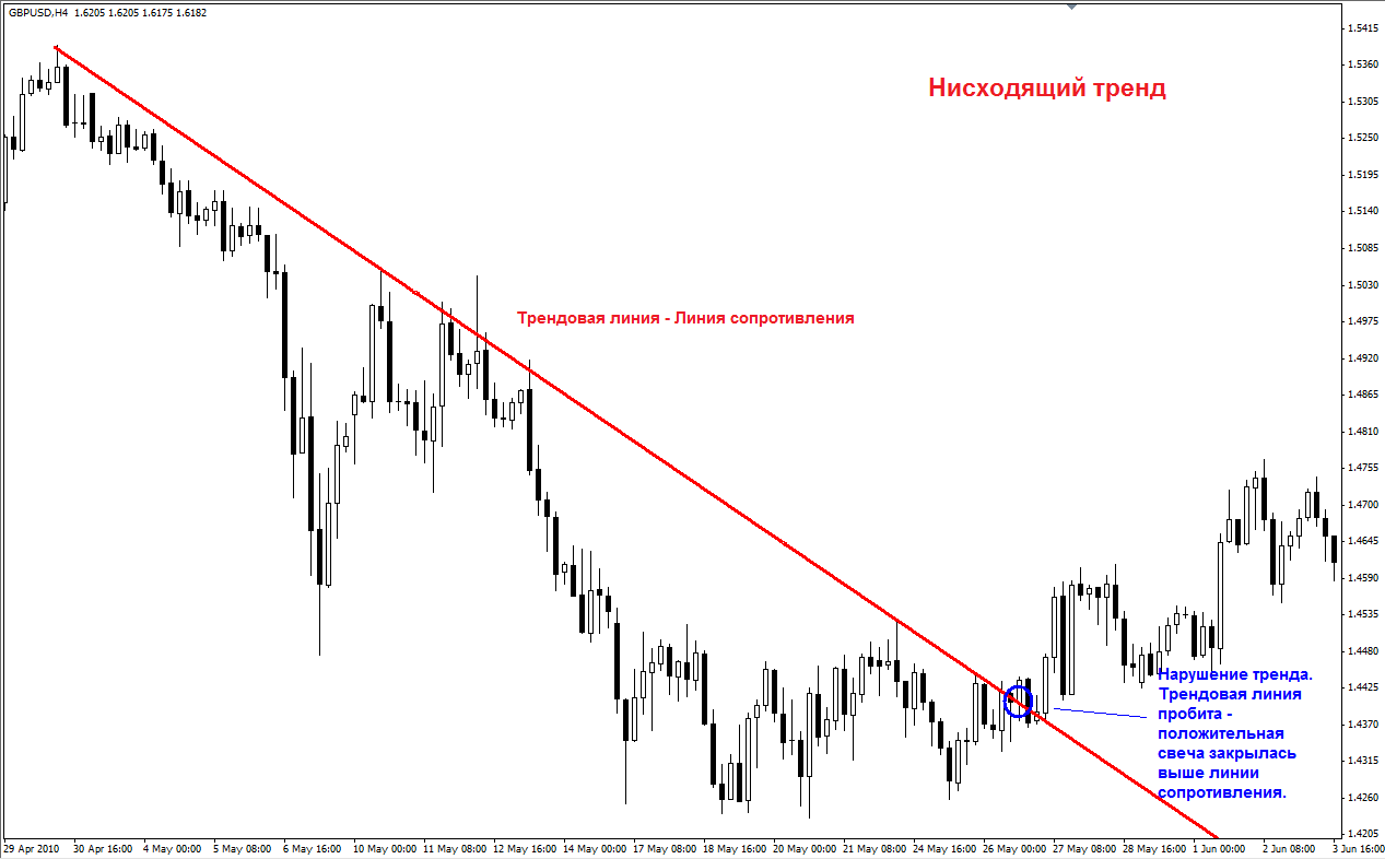 Виды трендов и трендовые линии - Vidy-trendov-i-trendovye-linii_2