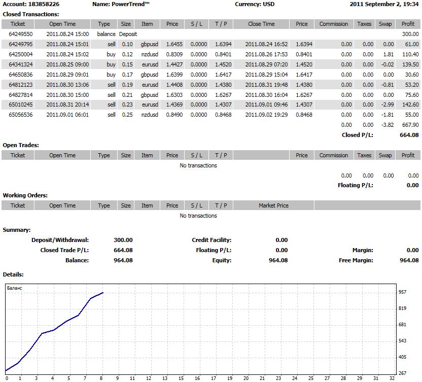 PowerTrend™. Профессиональная торговая система - DetailedStatement_PowerTrend