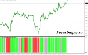 Индикатор тренда, флета и силы тренда FXG iAlligator Zone - FXG_iAlligatorZone-300x189
