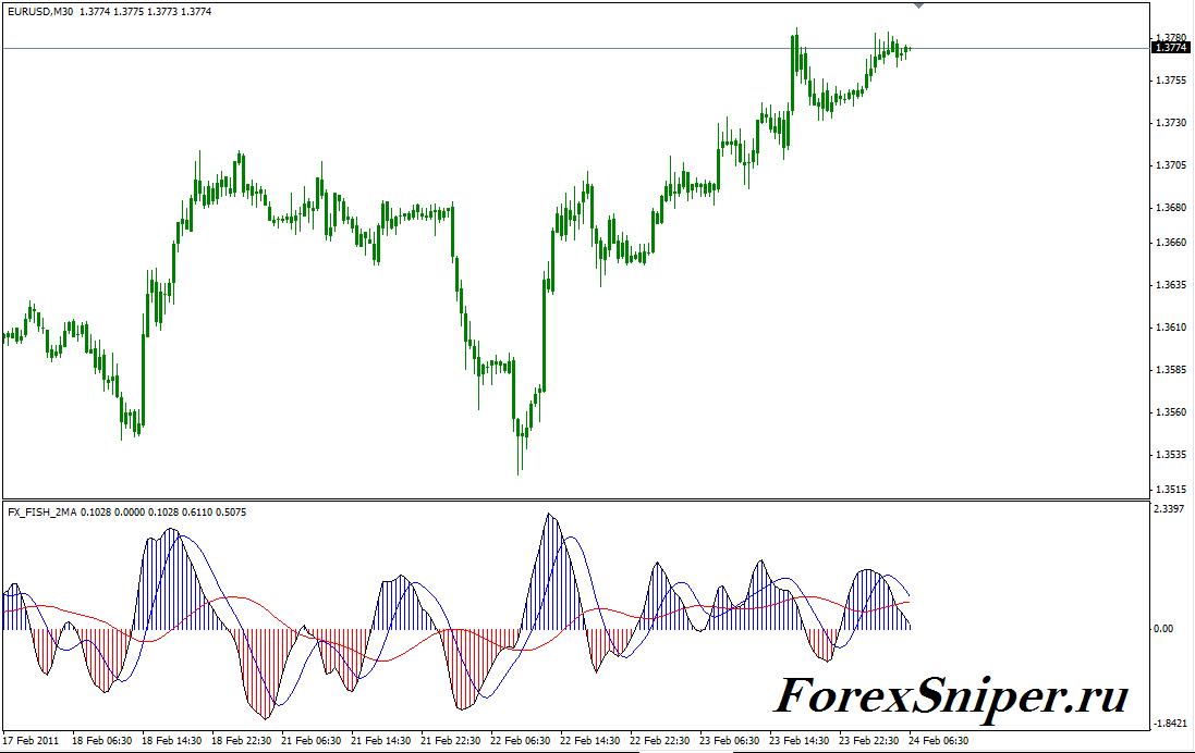 Трендовый индикатор в виде гистограммы FX FISH 2MA - FX_FISH_2MA1