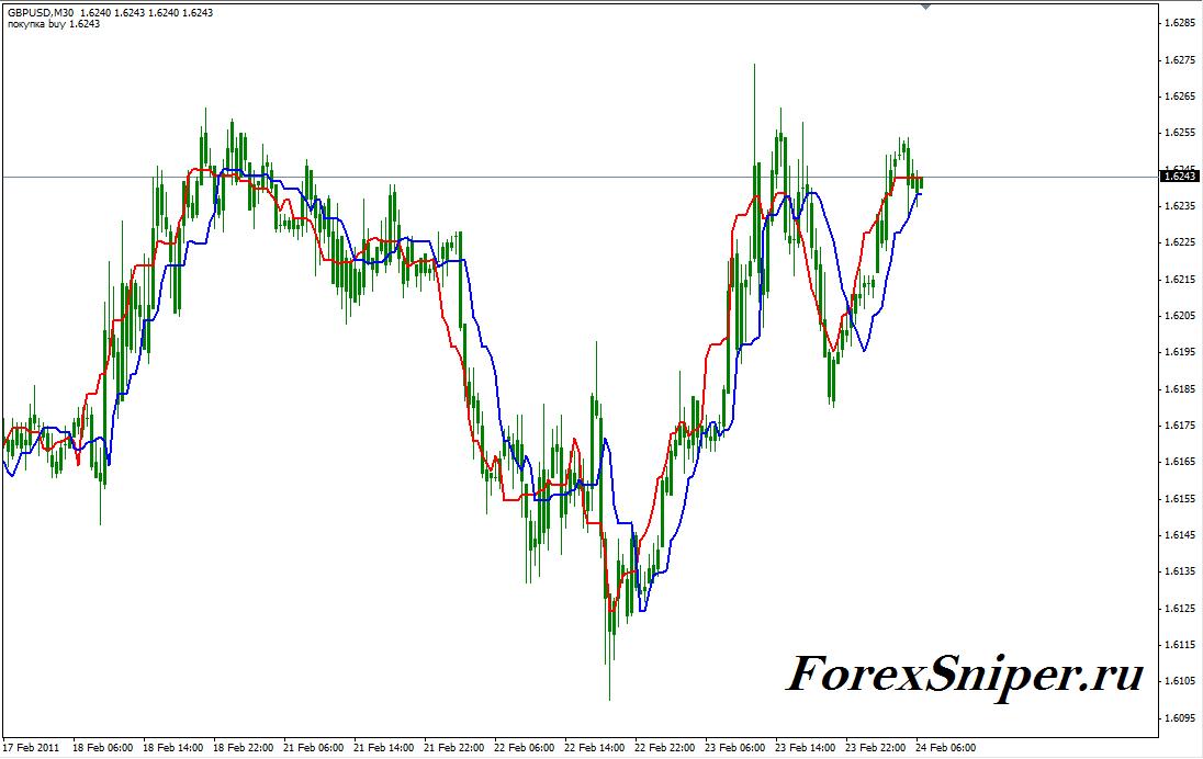 Хороший трендовый индикатор на скользящих средних Forex Off Trend - ForexOffTrend1