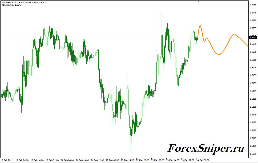 Индикатор предсказывающий точный разворот тренда Fourier Extrapolator - Fourier_extrapolator2