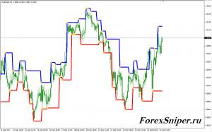 Индикатор ценового канала по фракталам Fractal Levels - Fractal-Levels-300x187