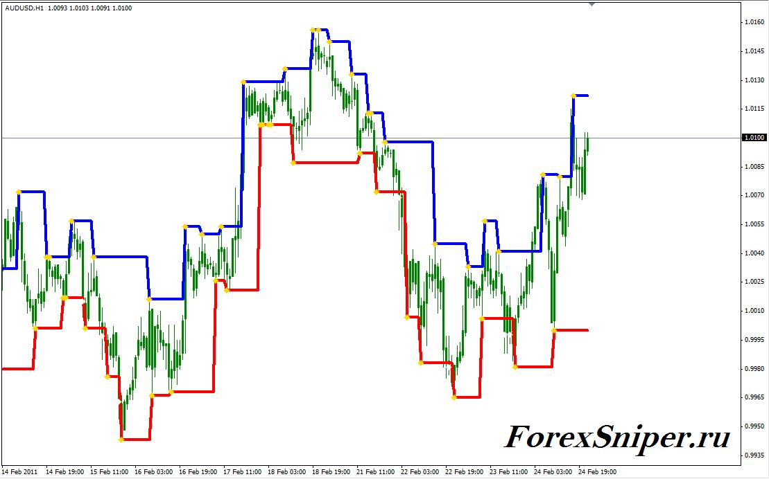 Индикатор ценового канала по фракталам Fractal Levels - Fractal-Levels1