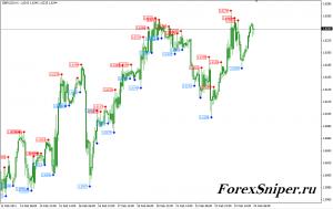 Индикатор на основе фракталов Fractals Price - Fractals_Price-300x189