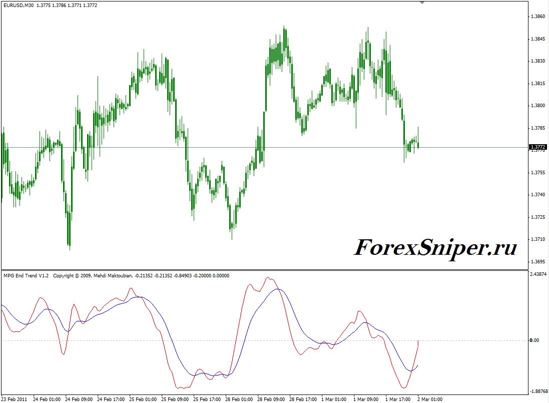 Индикатор показывающий смену тренда Mpg Endtrend v1.2 - Mpg-Endtrend_v1.21