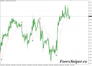 Индикатор тренда со стрелками Levelstop Reverse vb0-4 Alert mtf - Mt4-Levelstop-Reverse-vb0-4-Alert-mtf-300x215