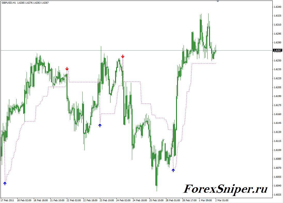 Индикатор тренда со стрелками Levelstop Reverse vb0-4 Alert mtf - Mt4-Levelstop-Reverse-vb0-4-Alert-mtf1