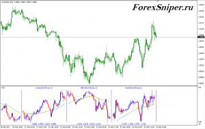 Мультивалютный индикатор с чартами Heiken Ashi и MA MultiCharts - MultiCharts-300x189
