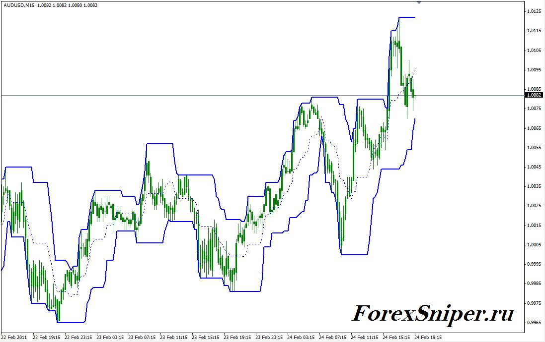 Индикатор ценового канала по ценам High и Low PChannel - PChannel1