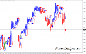 Трендовый индикатор окрашивающий свечи Perfec Trend Lines - PerfecTrend-Lines-300x188