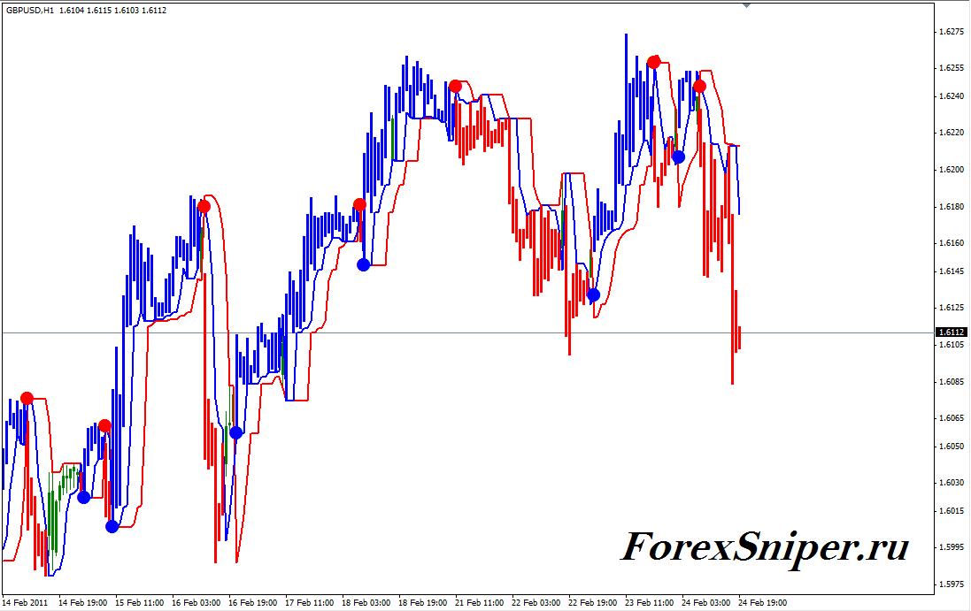 Трендовый индикатор окрашивающий свечи Perfec Trend Lines - PerfecTrend-Lines1
