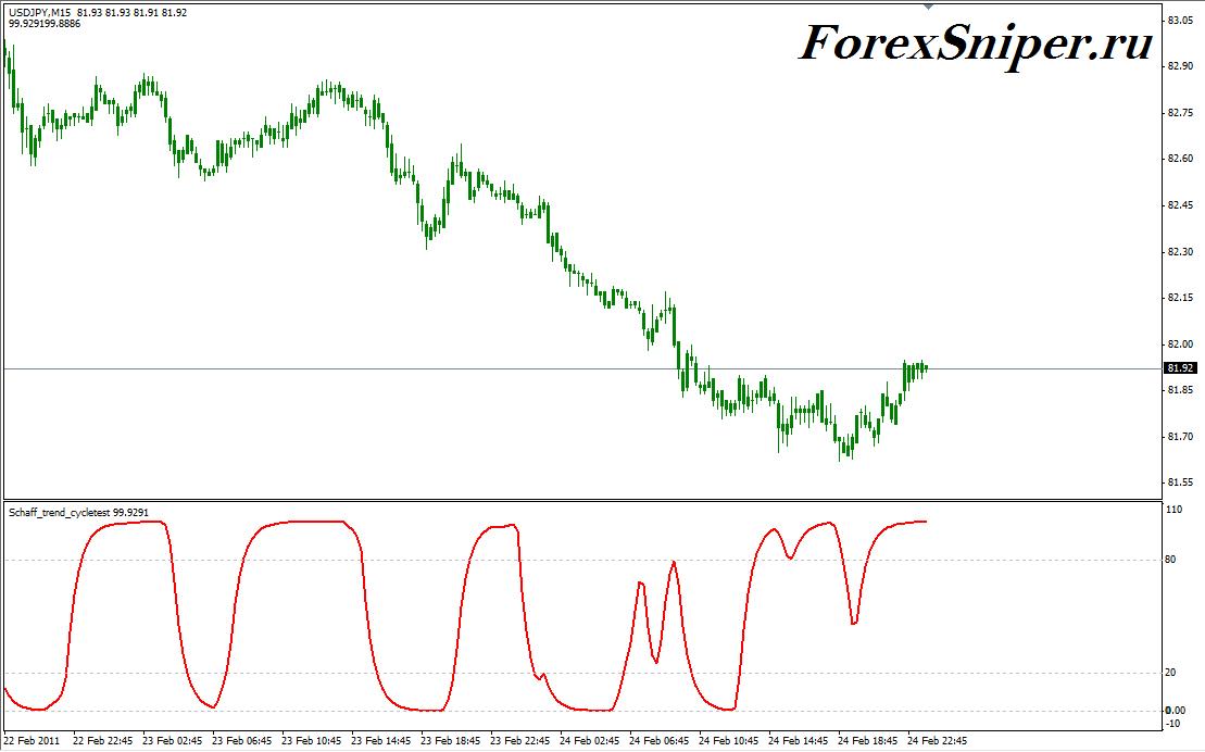 Хороший индикатор тренда TrendCycle - Schaff-trend-cycletest1