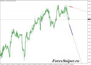 Индикатор трендовых линий без перерисовки SignalLineeng - SignalLineeng-300x215
